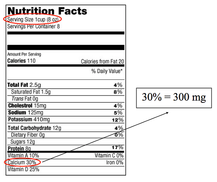 reading nutrition labels for calcium