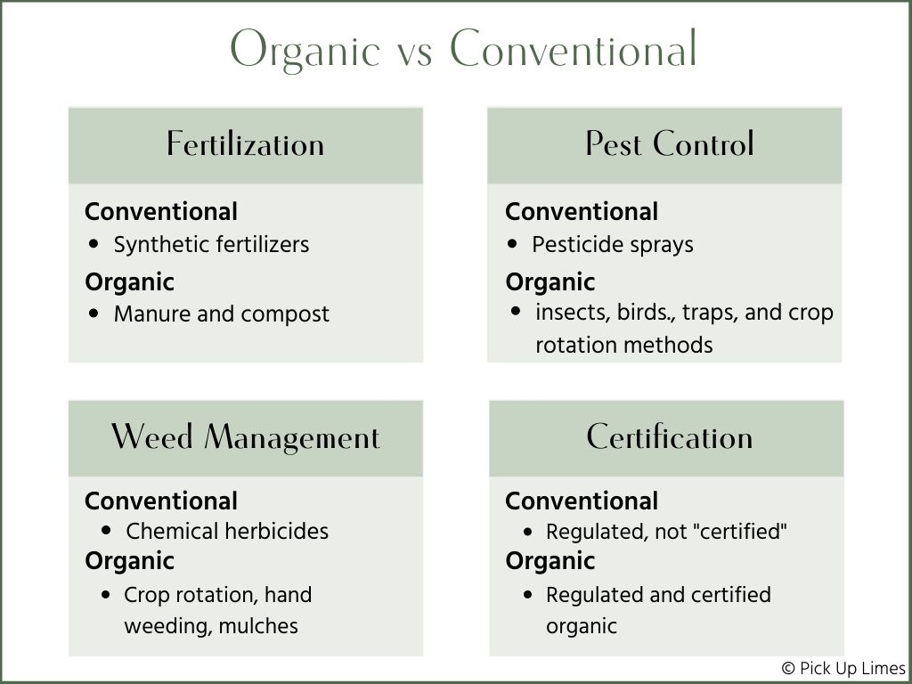 summary table of organic vs conventional