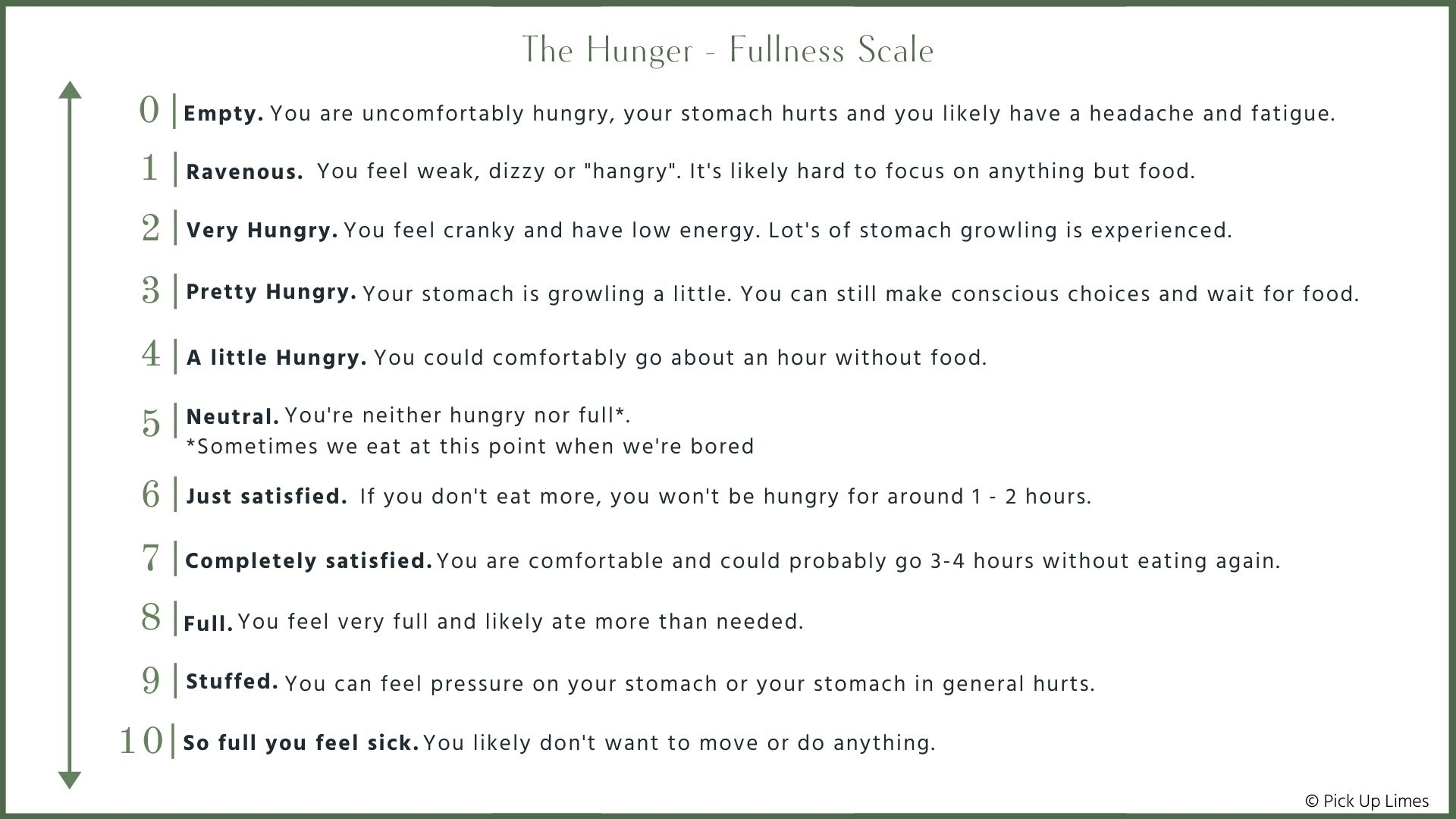 hunger-fullness scale 1-10