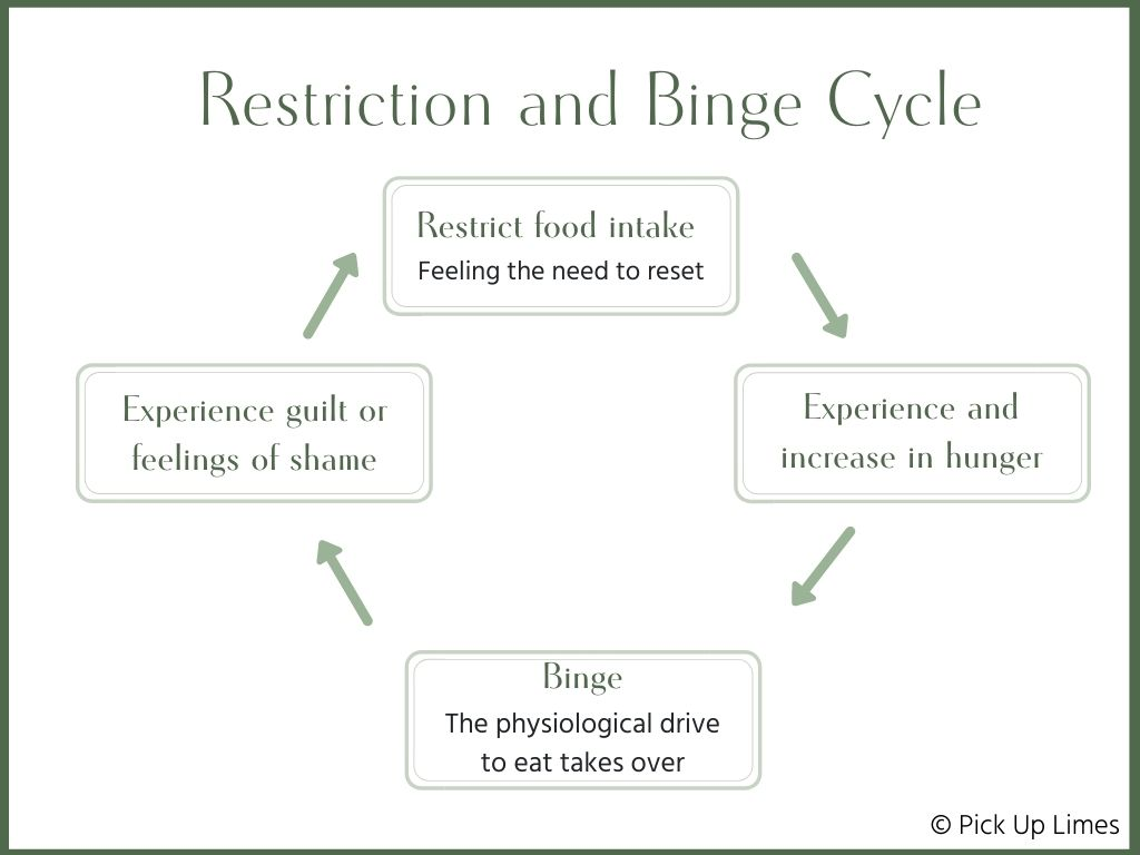 cycle of restricting and binging
